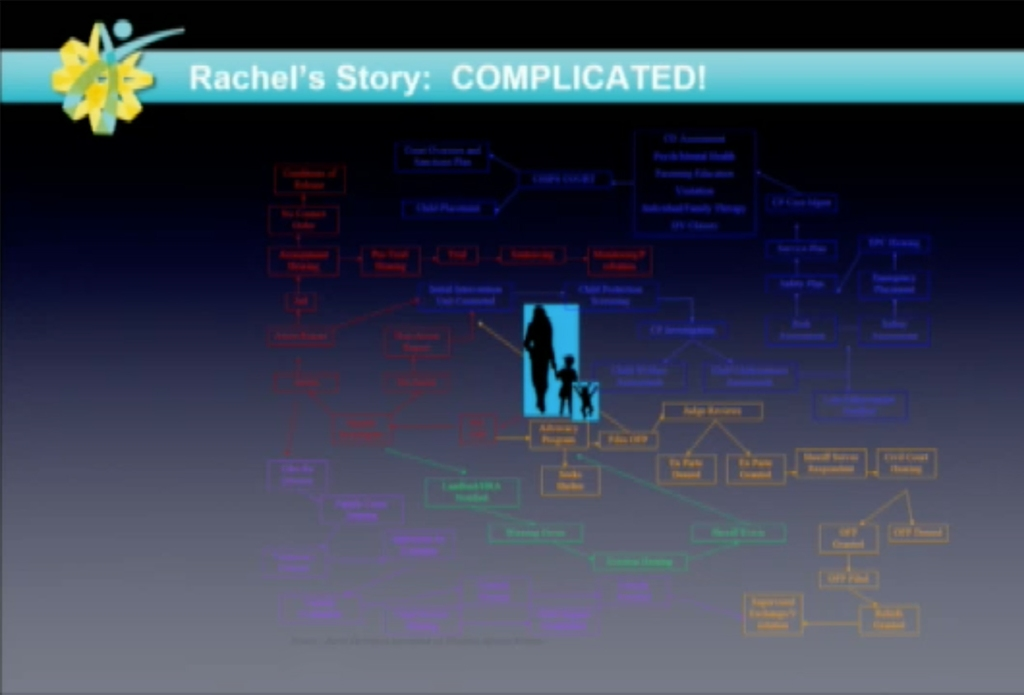 Rachel's Story: Complicated! (Flowchart of victim navigating the system)