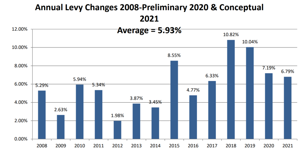 Annual levy changes 2008-2020 in West St. Paul