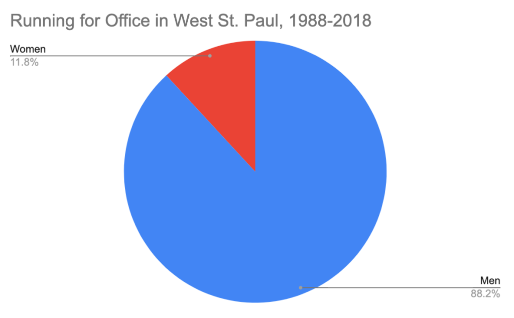Pie chart showing people running for office in West St. Paul by gender (1988-2018), 88.2% men, 11.8% women.