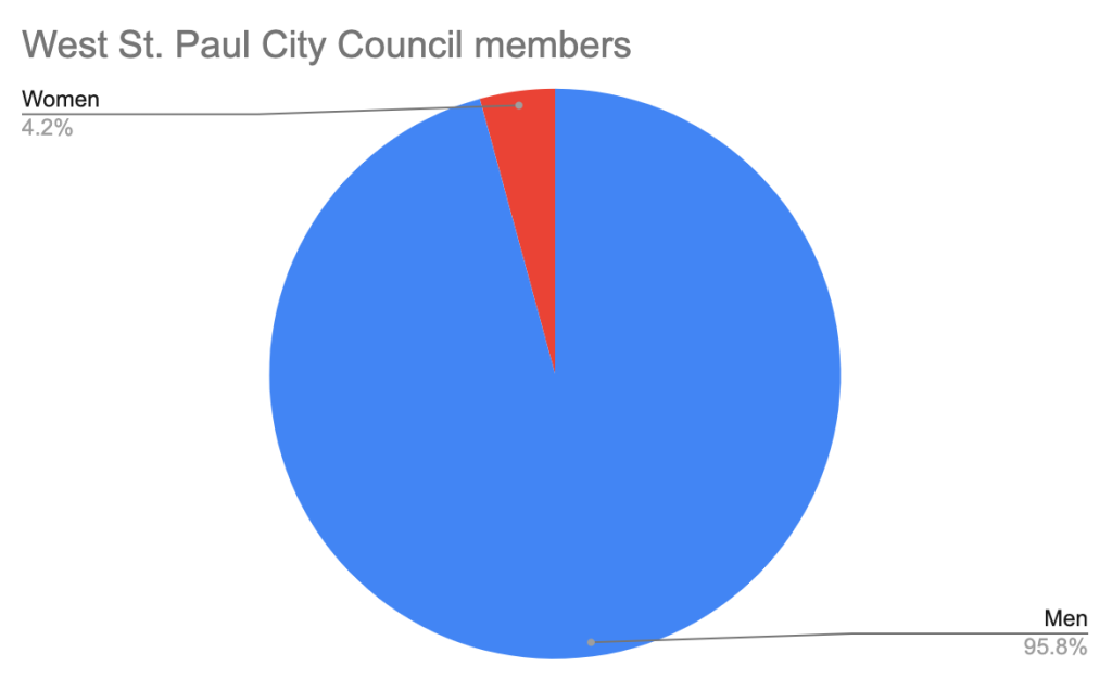 Pie chart showing West St. Paul City Council members, 95.8% men and 4.2% women.